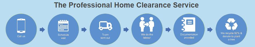 Home clearance process.